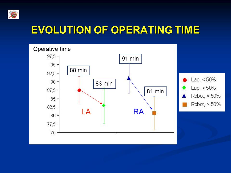EVOLUTION OF OPERATING TIME