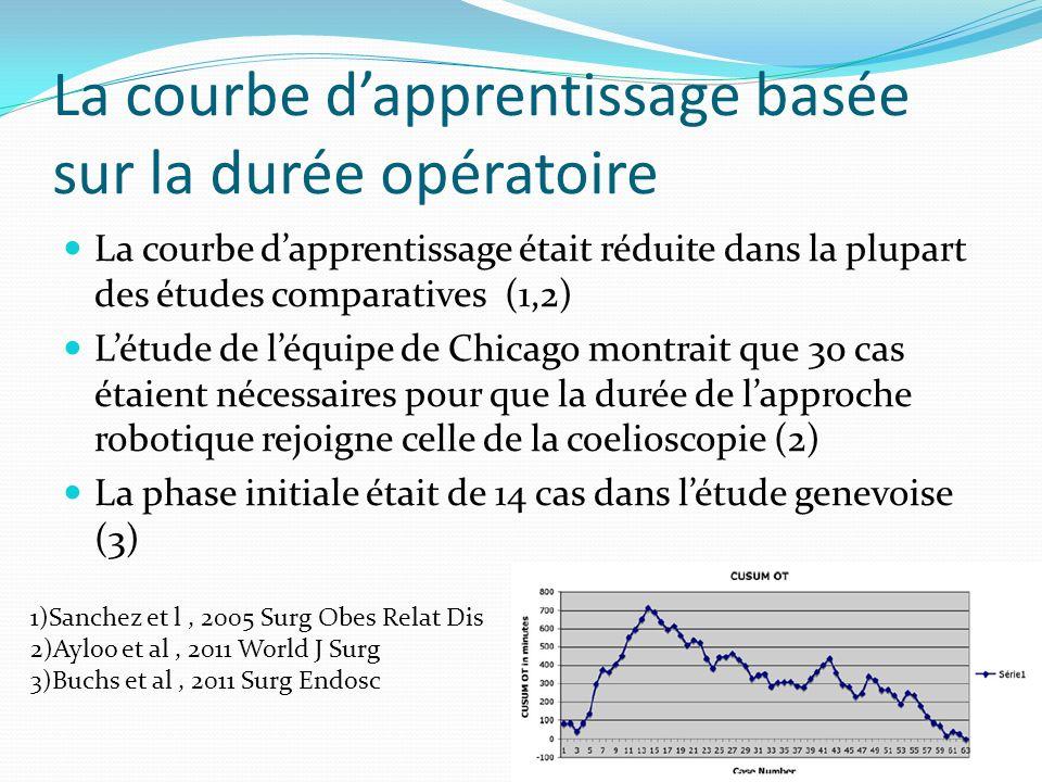 La courbe d'apprentissage basée sur la durée opératoire