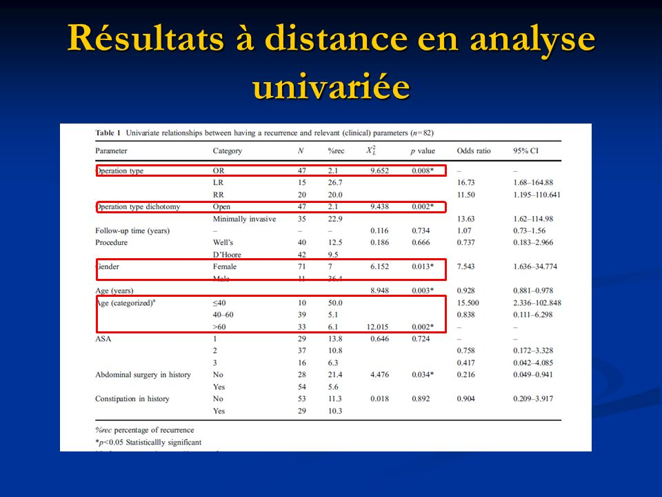 Résultats à distance en analyse univariée