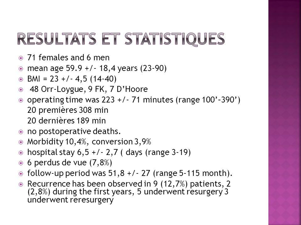 Resultats et statistiques