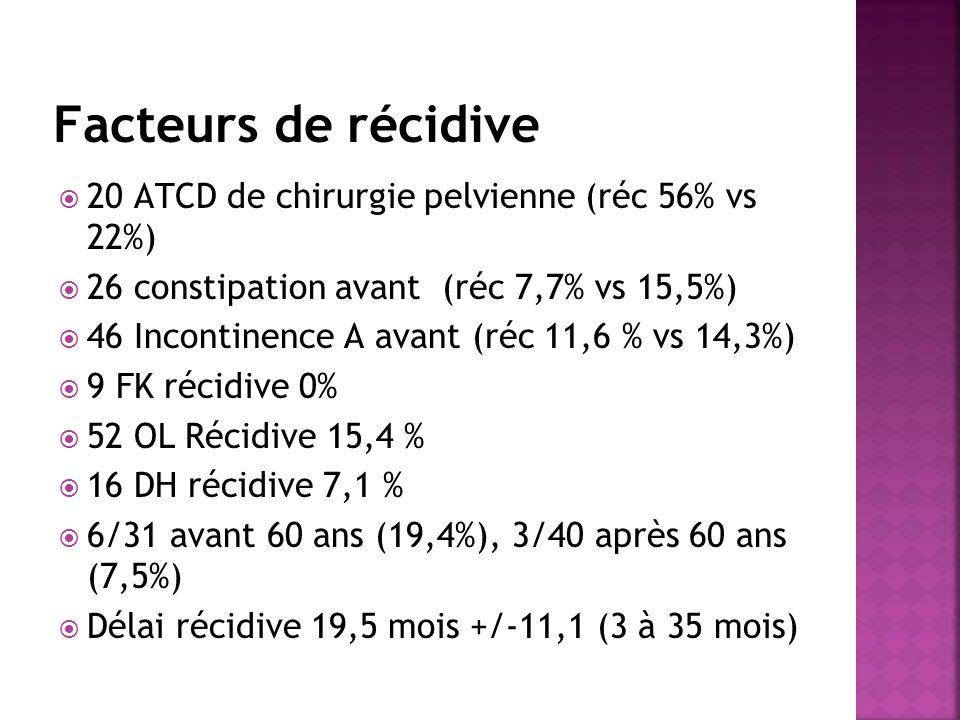 Facteurs de récidive 20 ATCD de chirurgie pelvienne (réc 56% vs 22%)
