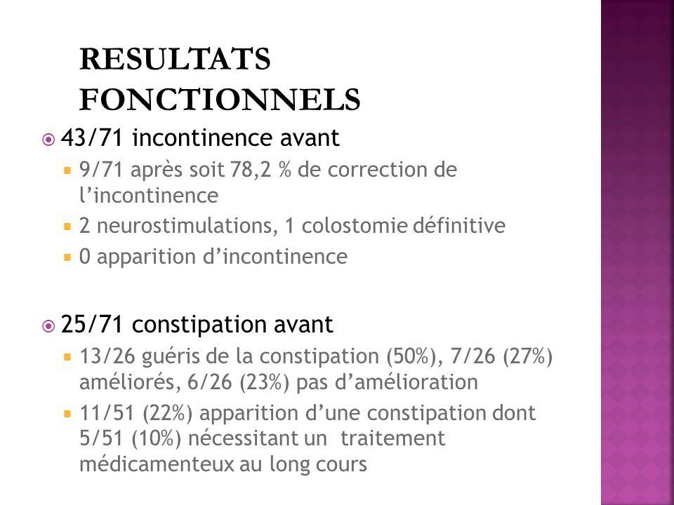 RESULTATS FONCTIONNELS