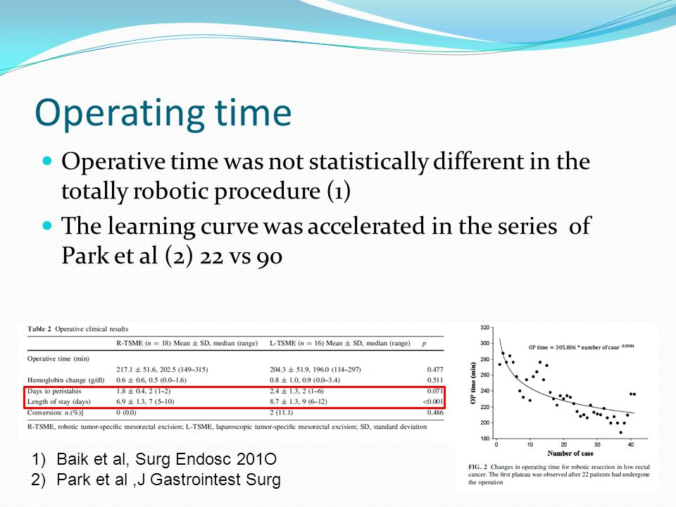 Operating time Operative time was not statistically different in the totally robotic procedure (1)