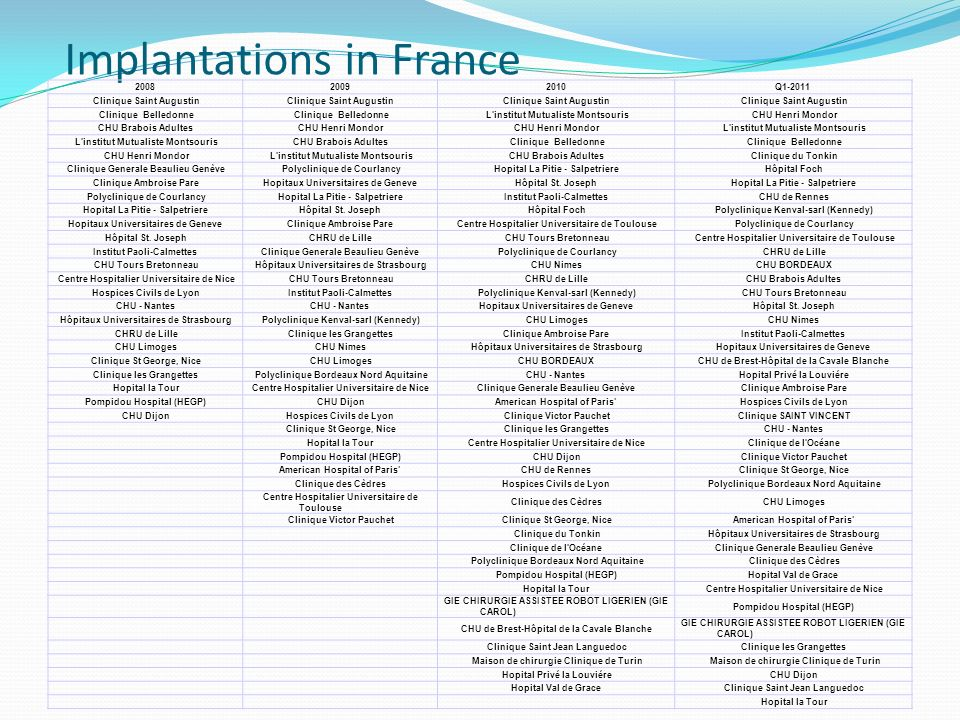 Implantations in France