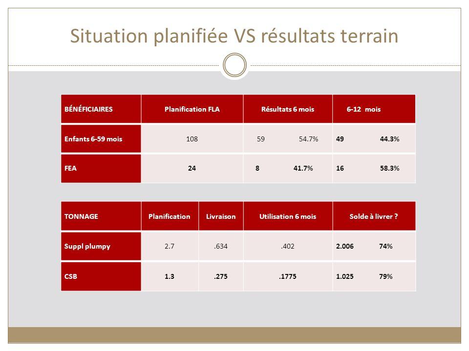 Situation planifiée VS résultats terrain