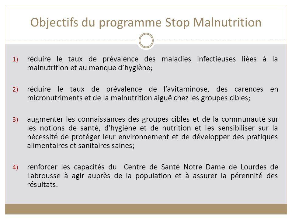 Objectifs du programme Stop Malnutrition
