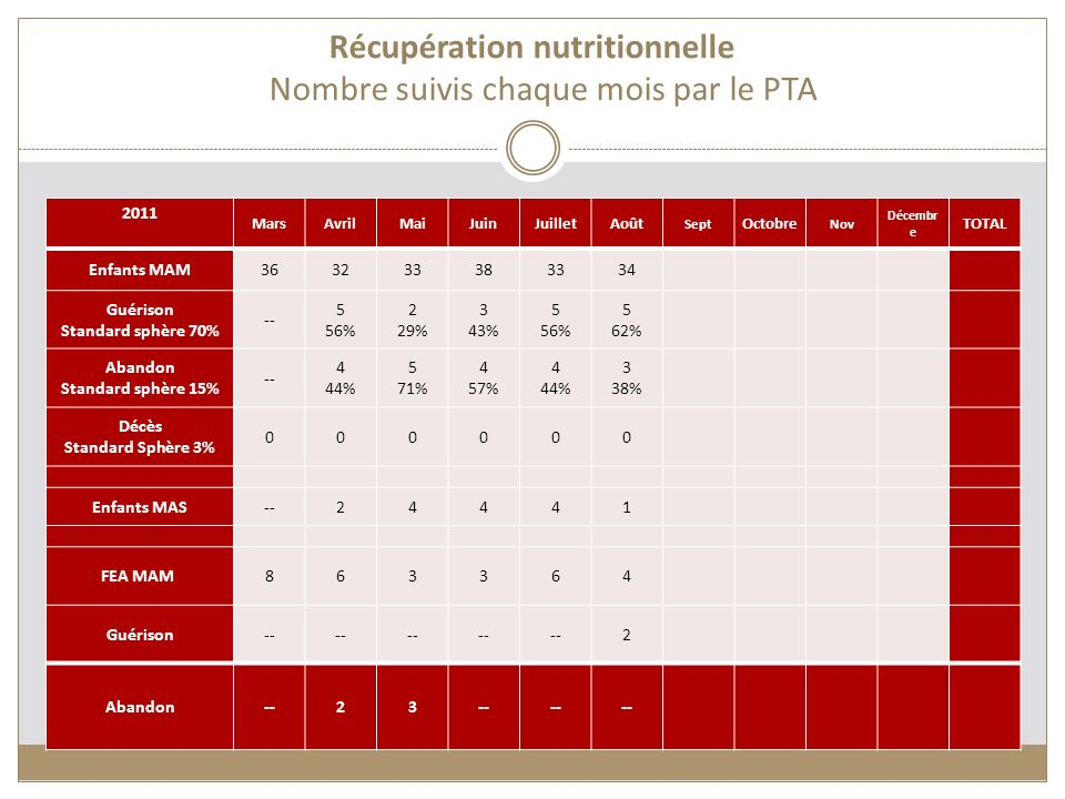 Récupération nutritionnelle Nombre suivis chaque mois par le PTA