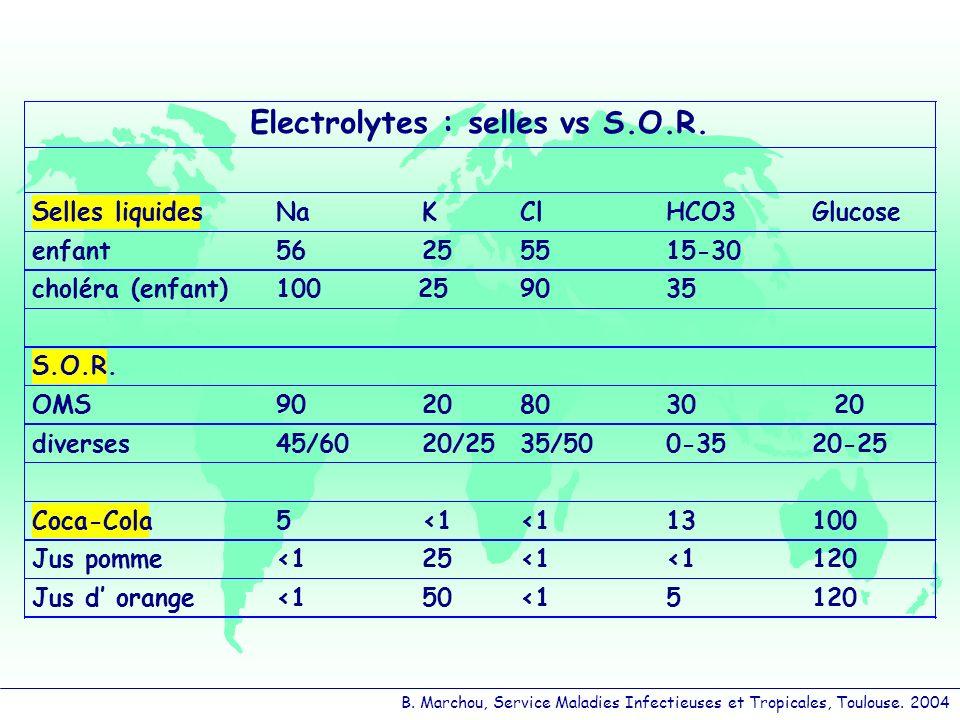 Electrolytes : selles vs S.O.R. Selles liquides Na K Cl HCO3 Glucose