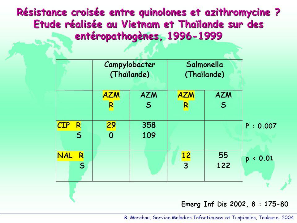 Résistance croisée entre quinolones et azithromycine