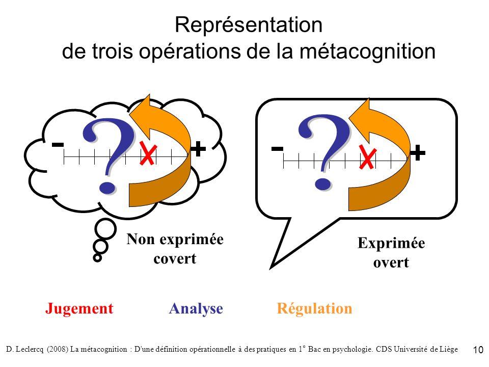 Représentation de trois opérations de la métacognition