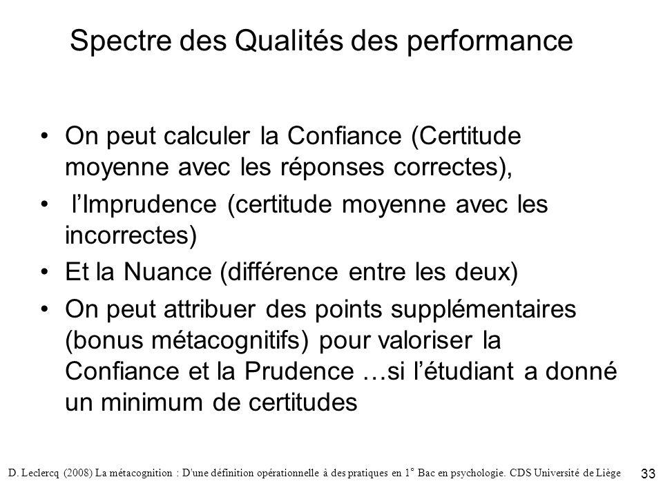 Spectre des Qualités des performance