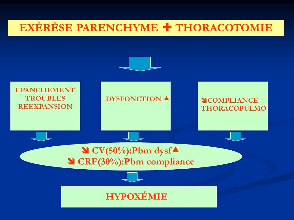 EXÉRÈSE PARENCHYME  THORACOTOMIE  CRF(30%):Pbm compliance