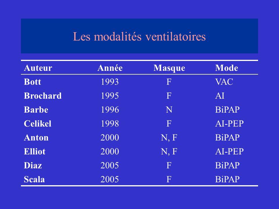 Les modalités ventilatoires