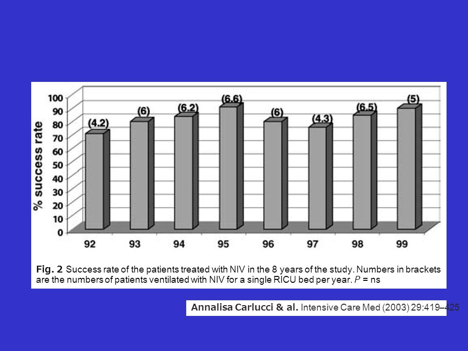 Fig. 2 Success rate of the patients treated with NIV in the 8 years of the study. Numbers in brackets are the numbers of patients ventilated with NIV for a single RICU bed per year. P = ns