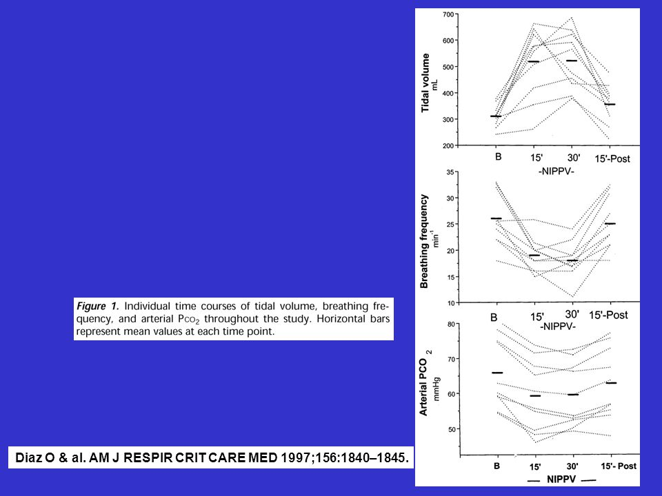 Diaz O & al. AM J RESPIR CRIT CARE MED 1997;156:1840–1845.