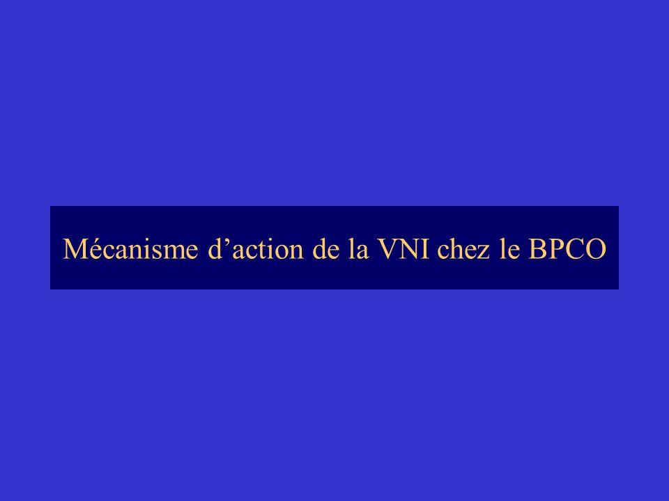 Mécanisme d'action de la VNI chez le BPCO