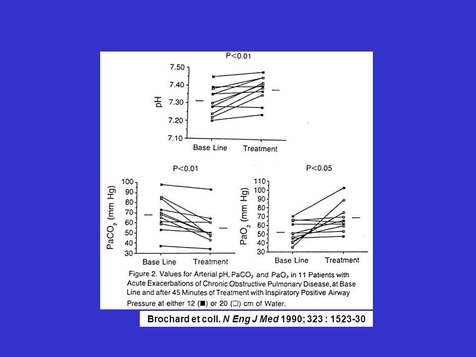 Brochard et coll. N Eng J Med 1990; 323 : 1523-30