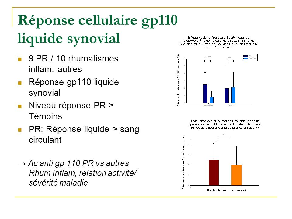 Réponse cellulaire gp110 liquide synovial