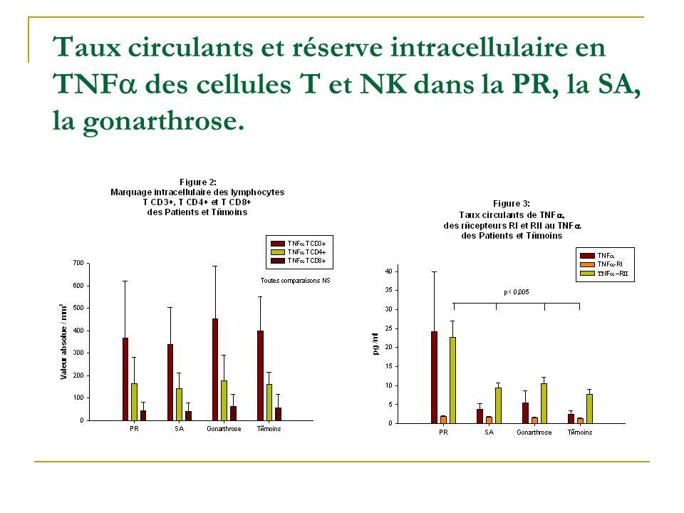 Taux circulants et réserve intracellulaire en TNFa des cellules T et NK dans la PR, la SA, la gonarthrose.