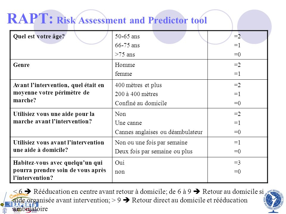 RAPT: Risk Assessment and Predictor tool