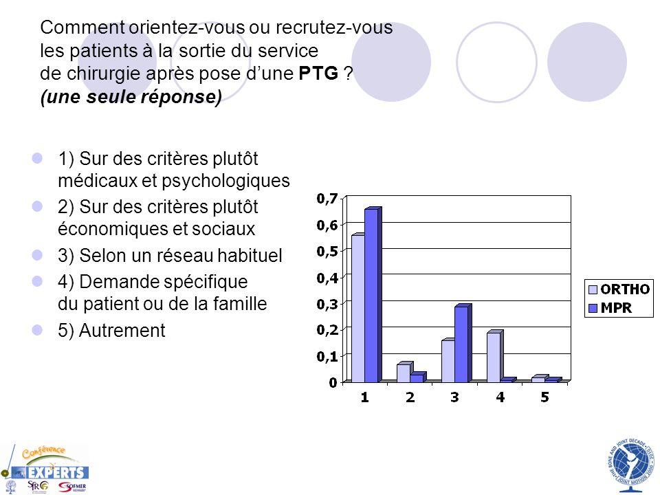 Comment orientez-vous ou recrutez-vous les patients à la sortie du service de chirurgie après pose d'une PTG (une seule réponse)