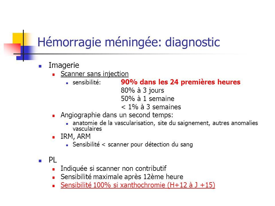 Hémorragie méningée: diagnostic