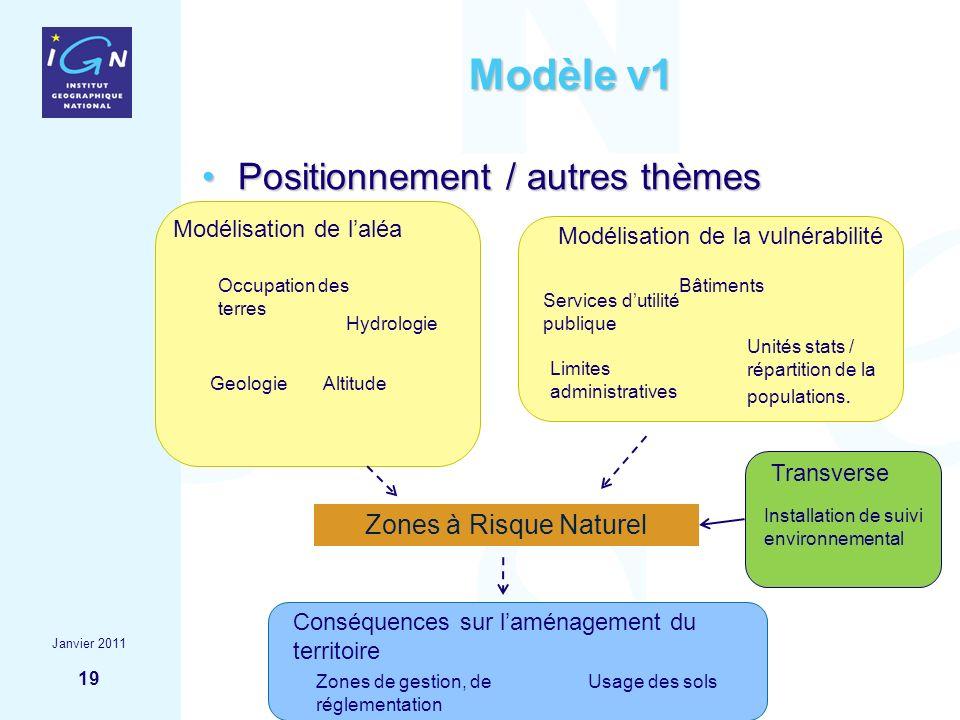 Modèle v1 Positionnement / autres thèmes Zones à Risque Naturel