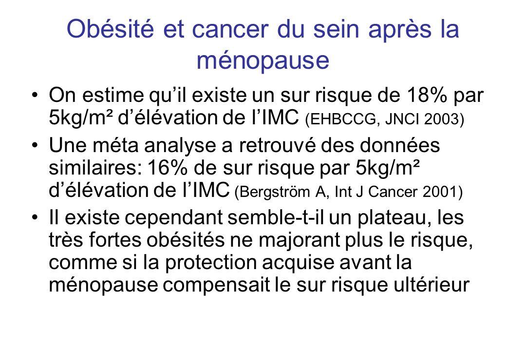 Obésité et cancer du sein après la ménopause
