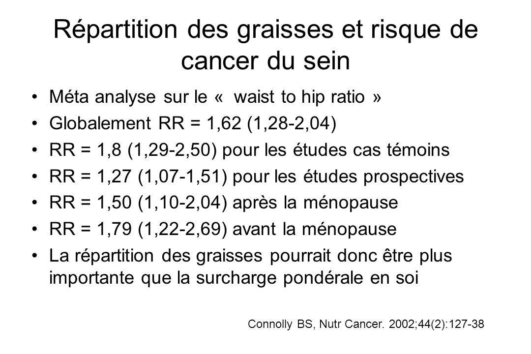 Répartition des graisses et risque de cancer du sein