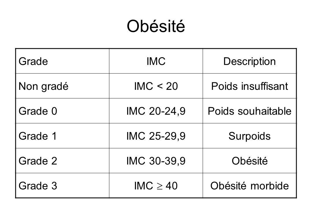 Obésité Grade IMC Description Non gradé IMC < 20 Poids insuffisant