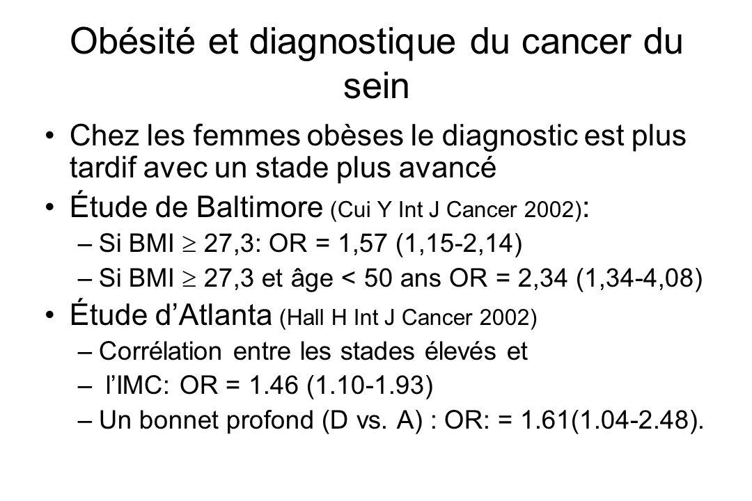 Obésité et diagnostique du cancer du sein
