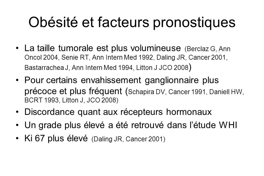 Obésité et facteurs pronostiques