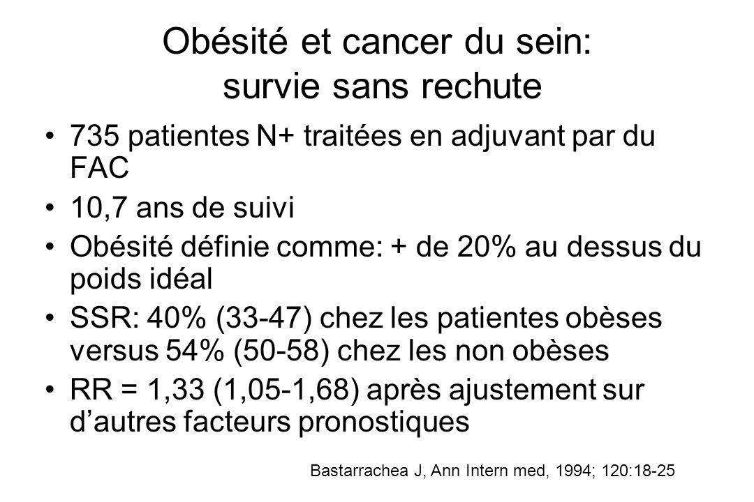 Obésité et cancer du sein: survie sans rechute