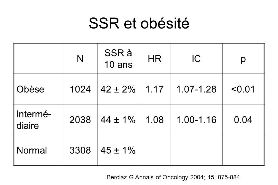 SSR et obésité N SSR à 10 ans HR IC p Obèse 1024 42 ± 2% 1.17