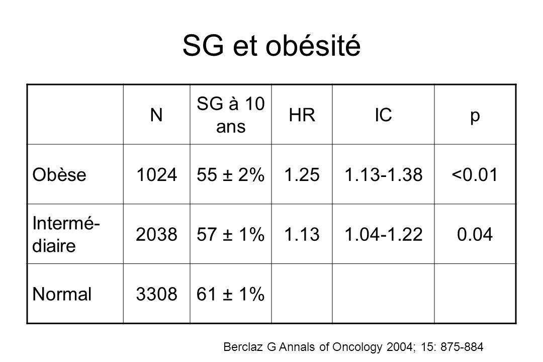 SG et obésité N SG à 10 ans HR IC p Obèse 1024 55 ± 2% 1.25 1.13-1.38