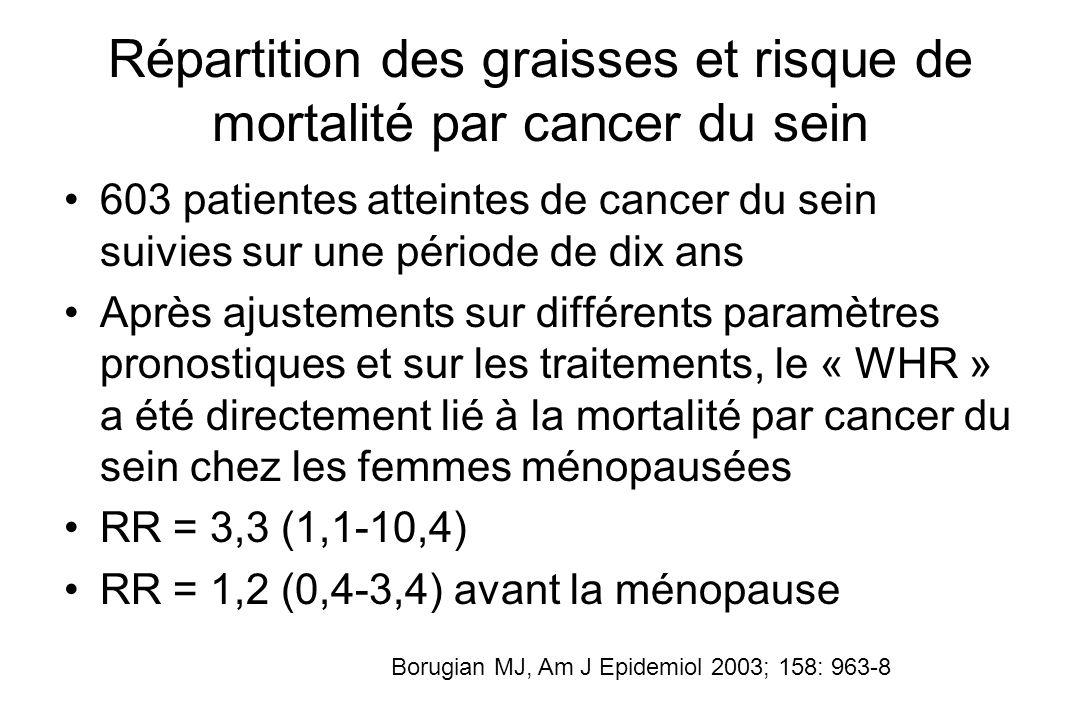 Répartition des graisses et risque de mortalité par cancer du sein