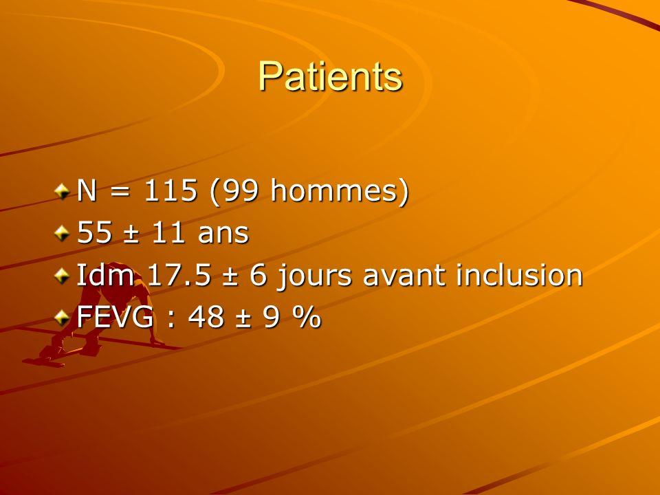 Patients N = 115 (99 hommes) 55 ± 11 ans