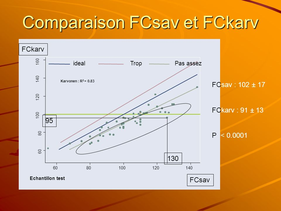 Comparaison FCsav et FCkarv