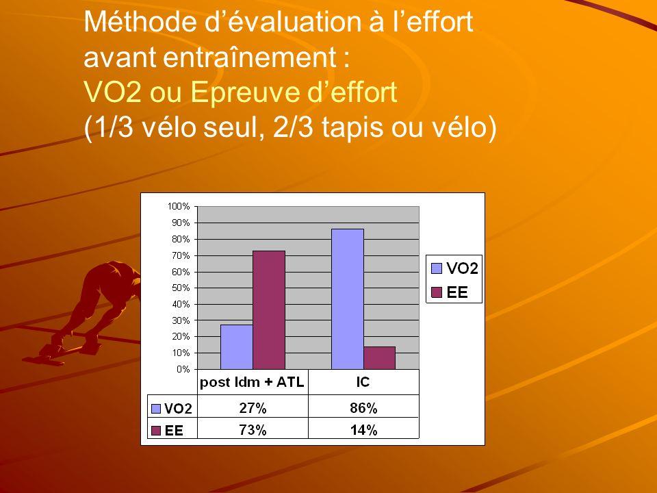 Méthode d'évaluation à l'effort