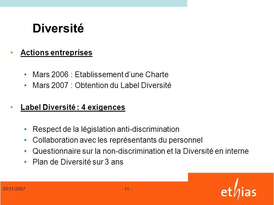 Diversité Actions entreprises Mars 2006 : Etablissement d'une Charte