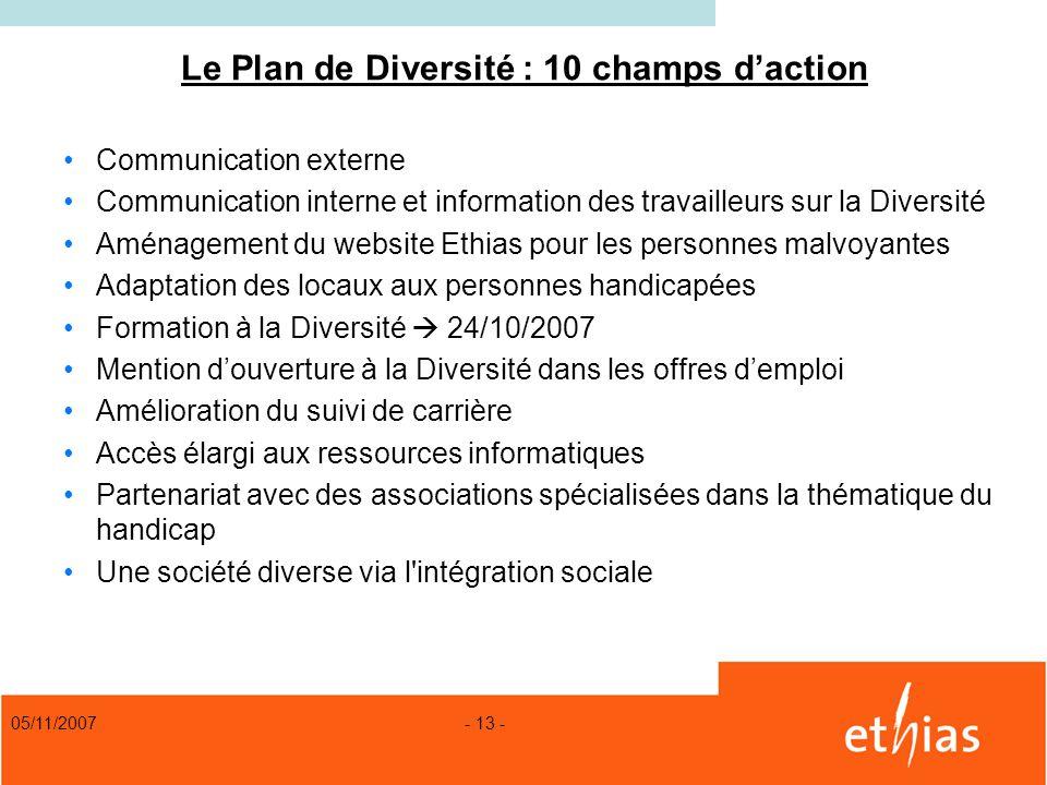 Le Plan de Diversité : 10 champs d'action