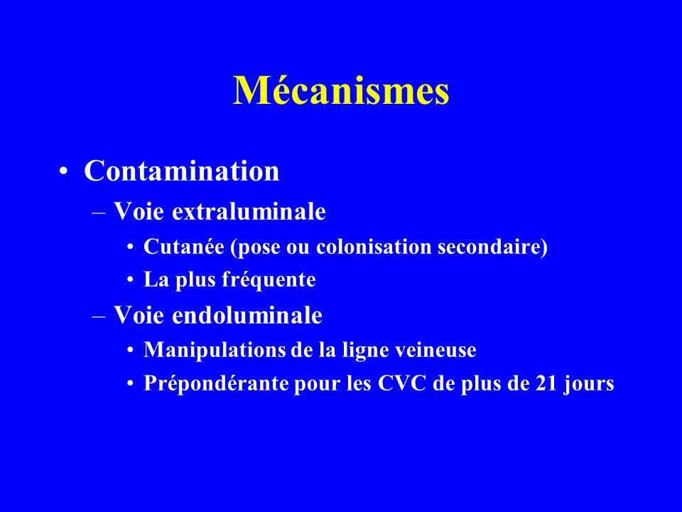 Mécanismes Contamination Voie extraluminale Voie endoluminale