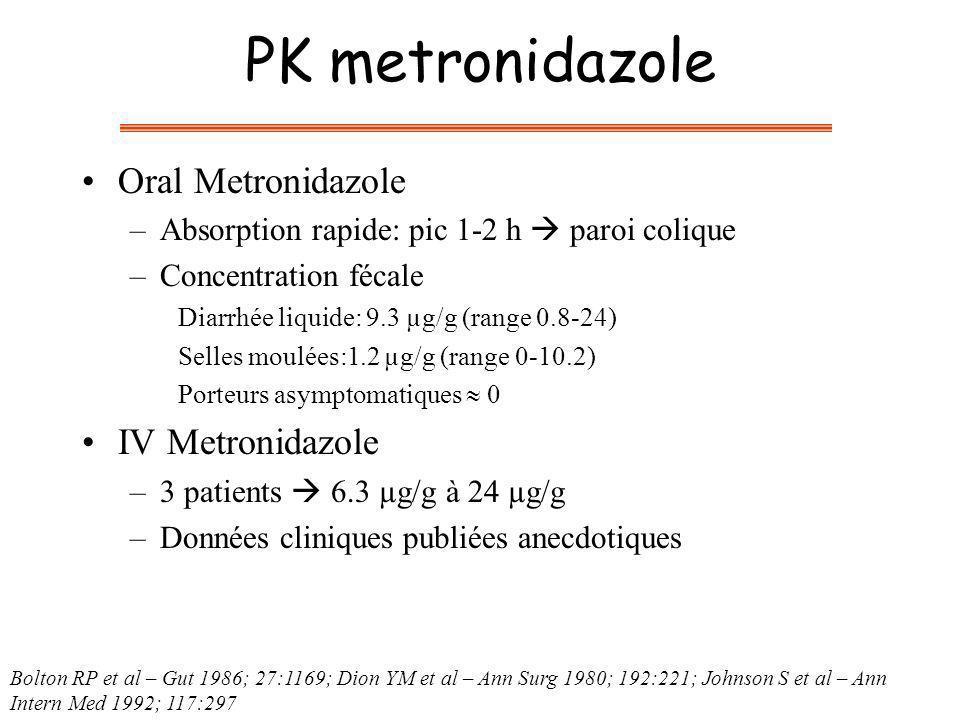 PK metronidazole Oral Metronidazole IV Metronidazole