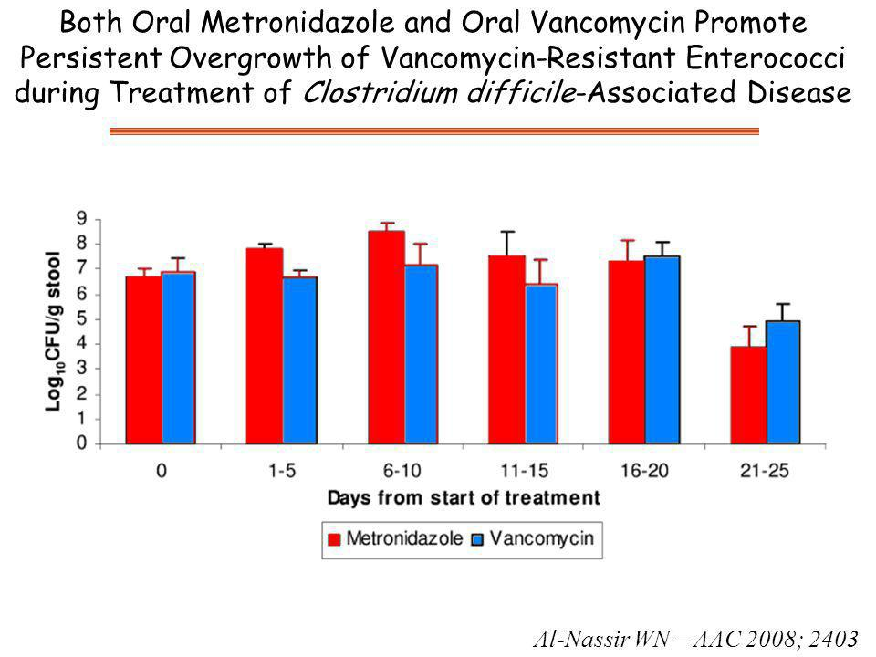 Both Oral Metronidazole and Oral Vancomycin Promote Persistent Overgrowth of Vancomycin-Resistant Enterococci during Treatment of Clostridium difficile-Associated Disease