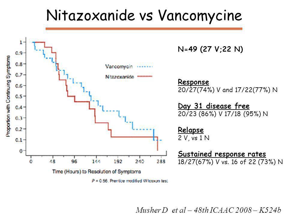 Nitazoxanide vs Vancomycine