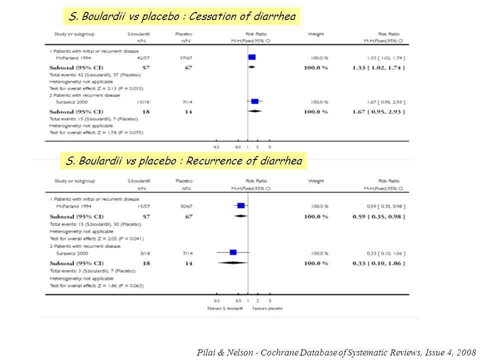 S. Boulardii vs placebo : Cessation of diarrhea