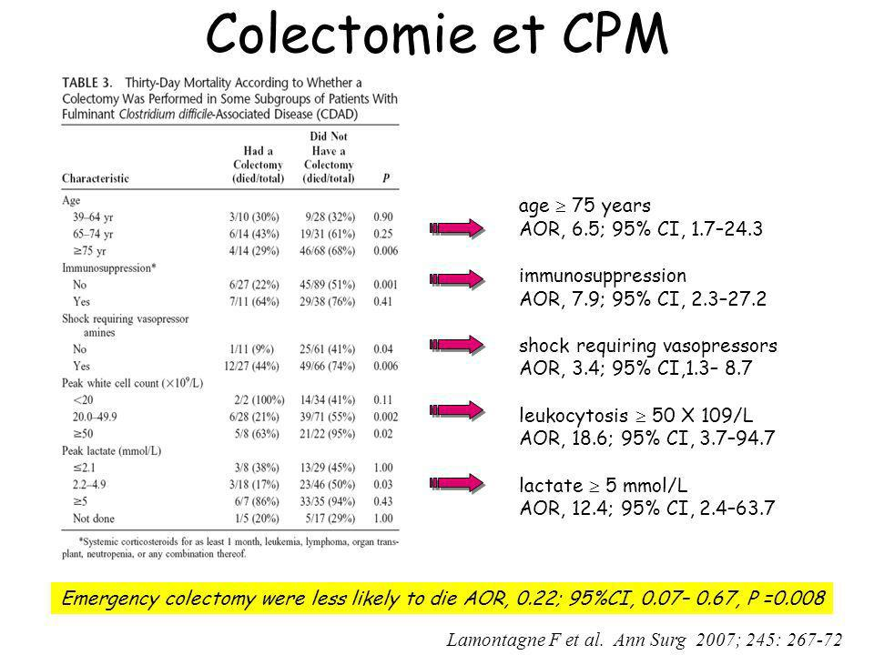 Colectomie et CPM age  75 years AOR, 6.5; 95% CI, 1.7–24.3