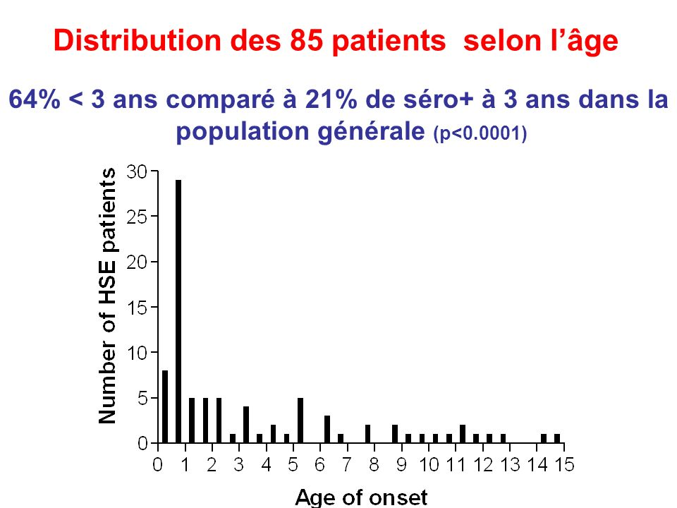 Distribution des 85 patients selon l'âge
