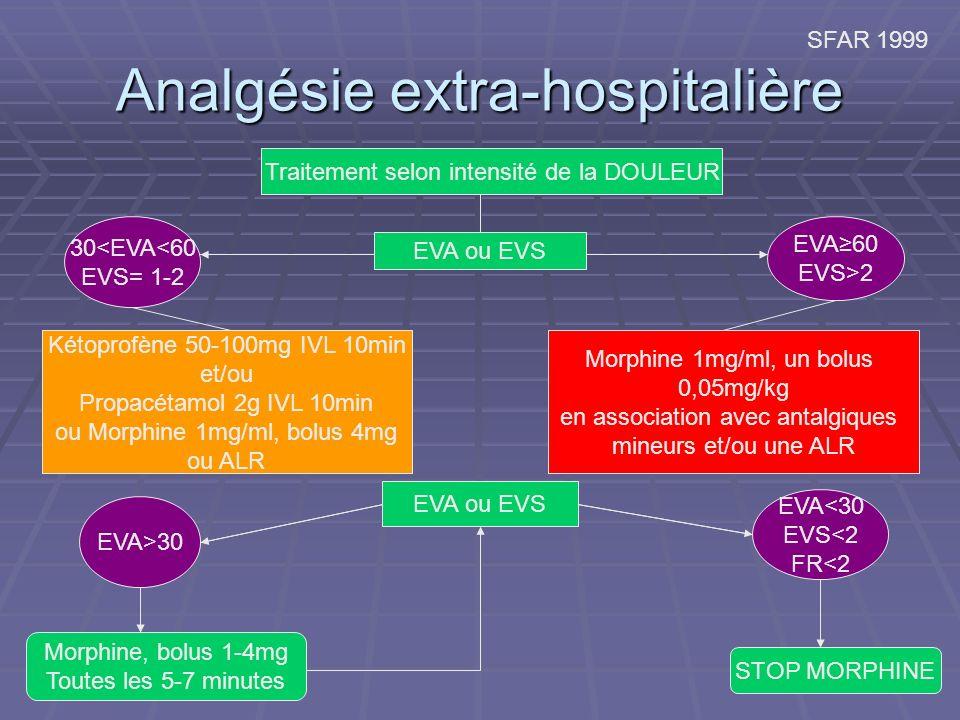 Analgésie extra-hospitalière