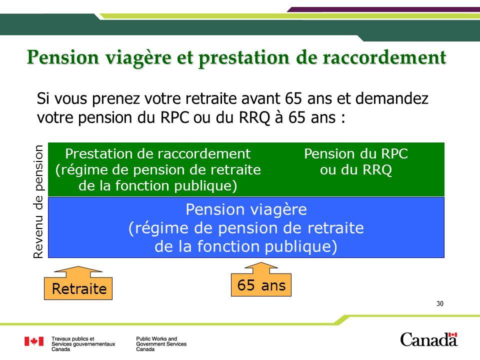 Pension viagère et prestation de raccordement